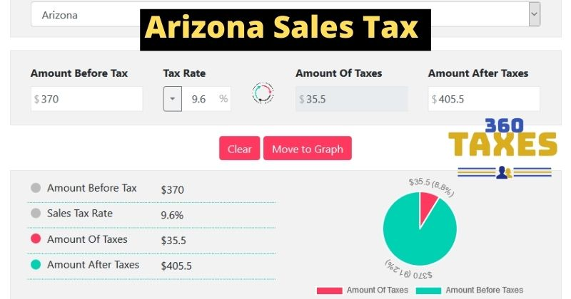How Arizona Sales Tax Calculator Works: Step By Step Guide