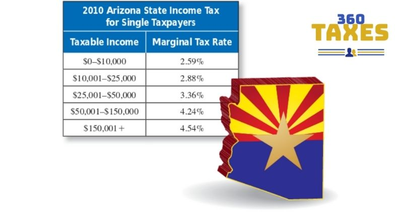 How Does Reverse Sales Tax Calculator Arizona Work?